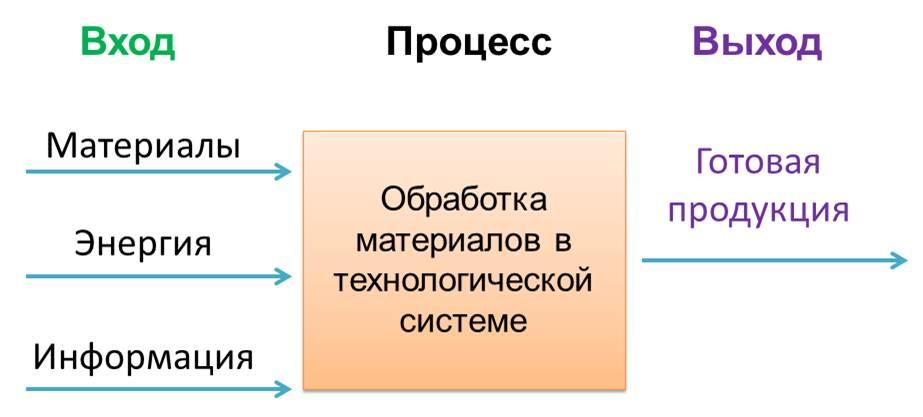 http://umelye-ruchki.ucoz.ru/tekhnologija/skhema_tekhnologicheskogo_processa.jpg