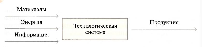 http://umelye-ruchki.ucoz.ru/tekhnologija/tekhsisteia.jpg